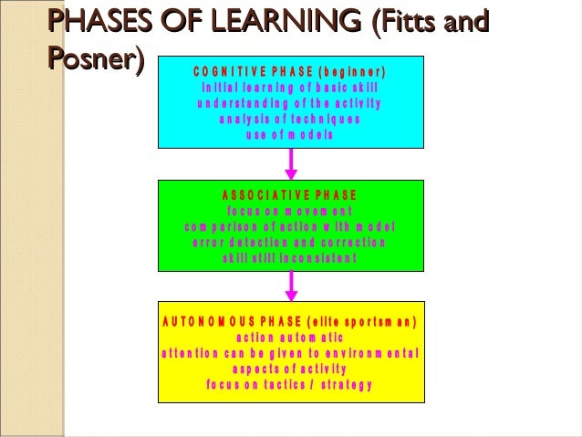 fitts and posners phases of learning essay Free essay: the fitt's and posner's phases of learning in 1967 paul fitts (fitts)  and michael posner (posner) developed the classic stages of learning model.