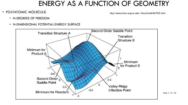 application of potential energy surface