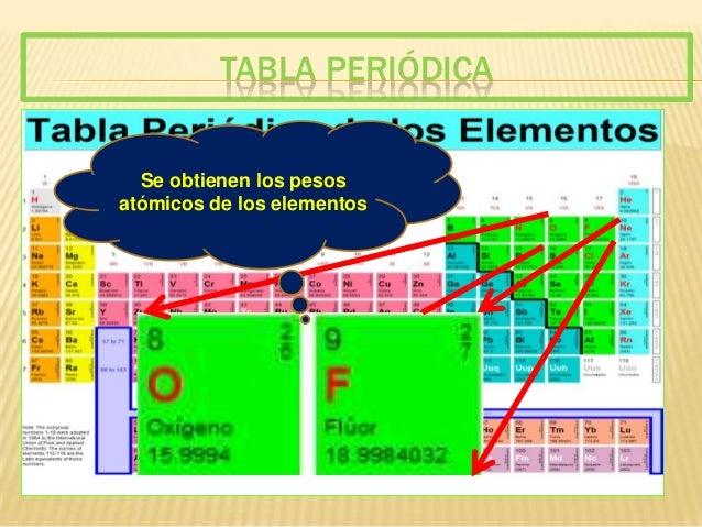 Peso molecular tabla peridica se obtienen los pesos urtaz Choice Image