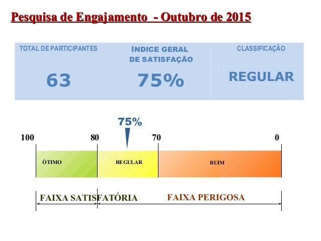 PESQUISA DE CLIMA ABRIL DE 2008 - COORDENADORES Pesquisa de Engajamento - Outubro de 2015Pesquisa de Engajamento - Outubro...