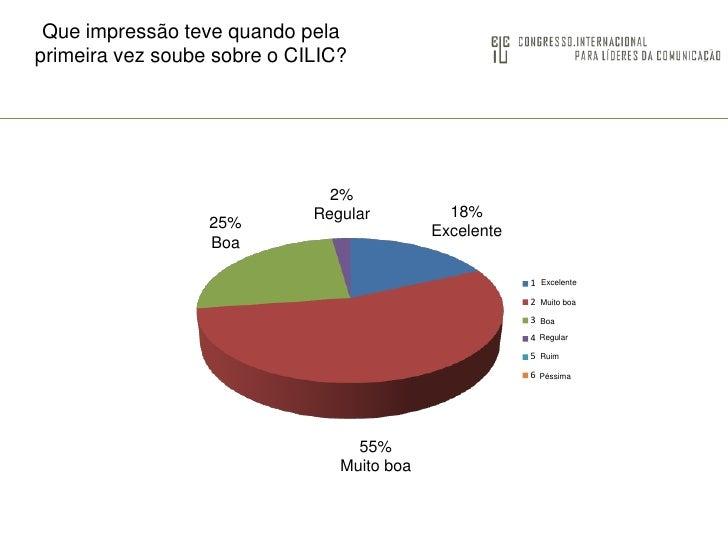 Que impressão teve quando pela primeira vez soube sobre o CILIC?<br />2%<br />Regular<br />18%<br />Excelente<br />25%<br ...