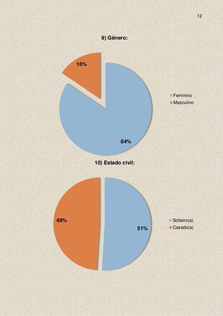 12              9) Gênero:      16%                                      Feminino                                      Mas...