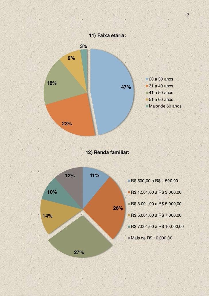 13                    11) Faixa etária:              3%        9%                                                 20 a 30 ...