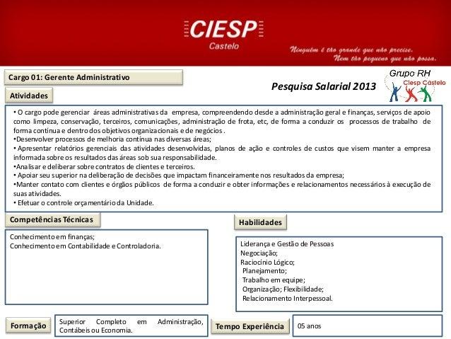 Cargo 01: Gerente AdministrativoAtividadesCompetências TécnicasFormação Superior Completo em Administração,Contábeis ou Ec...