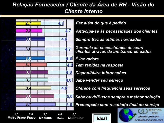 Relação Fornecedor / Cliente da Área de RH - Visão do Cliente Interno 2,7  Faz além do que é pedido  4,3 4,7  2,8 3,0  4,6...