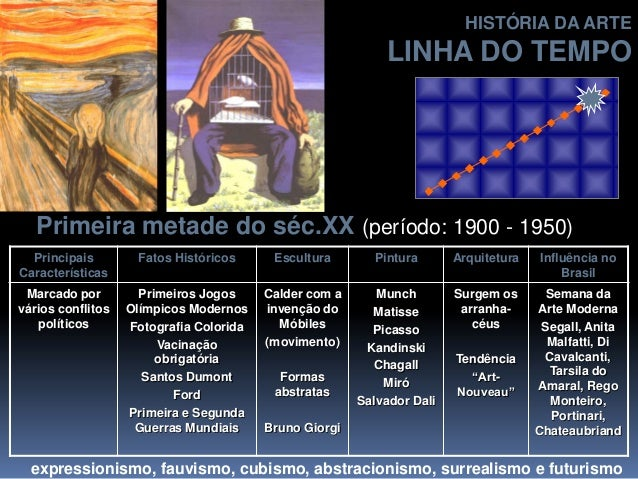 Primeira metade do séc.XX (período: 1900 - 1950) Principais Características Fatos Históricos Escultura Pintura Arquitetura...