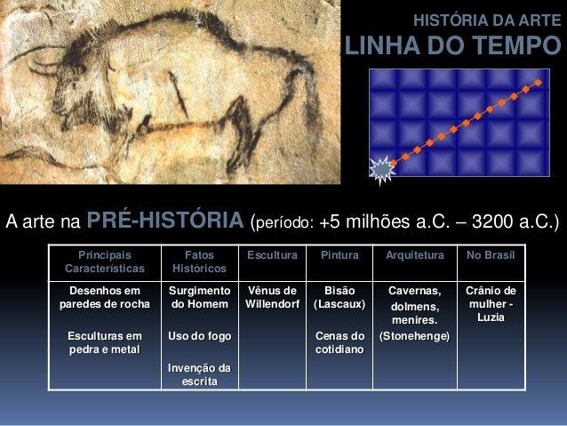 A arte na PRÉ-HISTÓRIA (período: +5 milhões a.C. – 3200 a.C.) Principais Características Fatos Históricos Escultura Pintur...