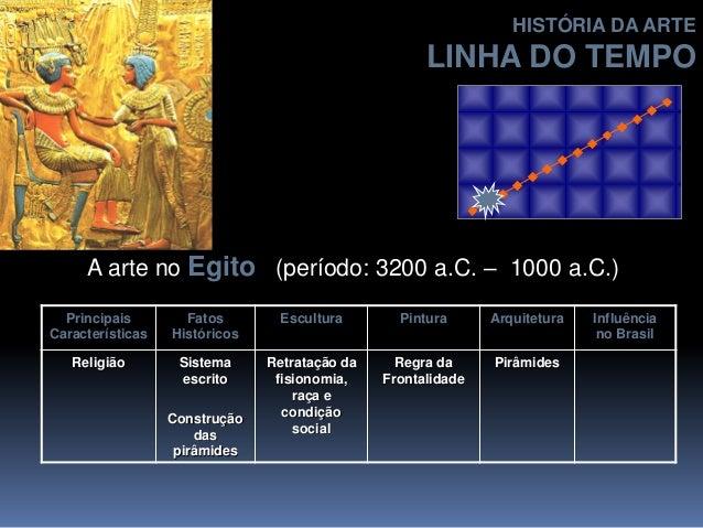 A arte no Egito (período: 3200 a.C. – 1000 a.C.) Principais Características Fatos Históricos Escultura Pintura Arquitetura...
