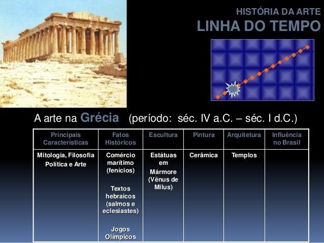 A arte na Grécia (período: séc. IV a.C. – séc. I d.C.) Principais Características Fatos Históricos Escultura Pintura Arqui...