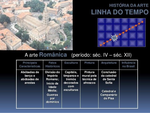 A arte Românica (período: séc. IV – séc. XII) Principais Características Fatos Históricos Escultura Pintura Arquitetura In...