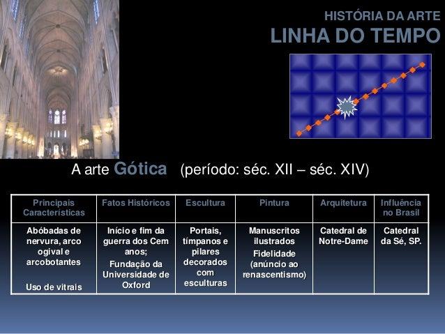 A arte Gótica (período: séc. XII – séc. XIV) Principais Características Fatos Históricos Escultura Pintura Arquitetura Inf...