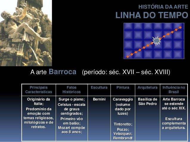 A arte Barroca (período: séc. XVII – séc. XVIII) Principais Características Fatos Históricos Escultura Pintura Arquitetura...