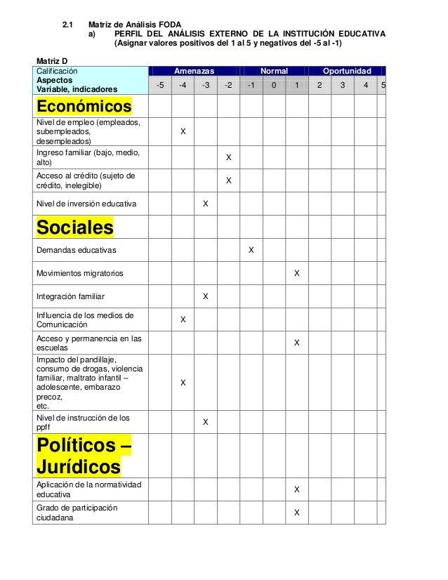 2.1     Matriz de Análisis FODA               a)     PERFIL DEL ANÁLISIS EXTERNO DE LA INSTITUCIÓN EDUCATIVA              ...