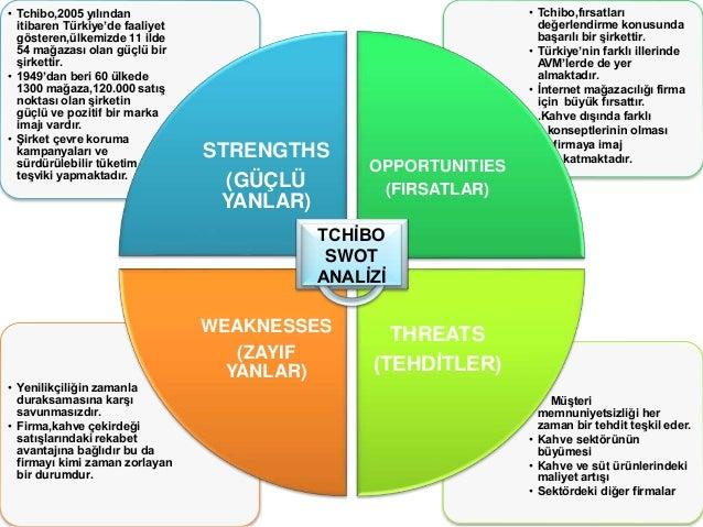swot pest 圖、swot在【波特五力分析與專利情報收集】與【大環境、小環境與科學算命】我們已經初步探討五力分析、swot分析與pest分析,其中pest分析為外在大環境之趨勢分析,swot分析為本身實力與機會評估之自我分析,而五力分析即是進行策略規劃之五種影響企.