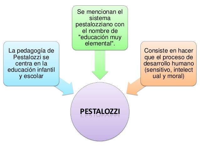 PESTALOZZI La pedagogía de Pestalozzi se centra en la educación infantil y escolar Se mencionan el sistema pestalozziano c...