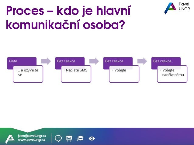jsem@pavelungr.cz www.pavelungr.cz Nastavit správně robots.txt • Nastavit správně sitemap Nastavit správně stránkování • N...