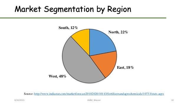 Market Segmentation by Region 8/20/2015 IABM, Bikaner 10 North, 22% East, 18% West, 48% South, 12% Source: http://www.indi...
