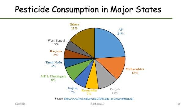 Pesticide Consumption in Major States 8/20/2015 IABM, Bikaner 13 AP 24% Maharashtra 13% Punjab 11% Karnataka 7% Gujrat 7% ...