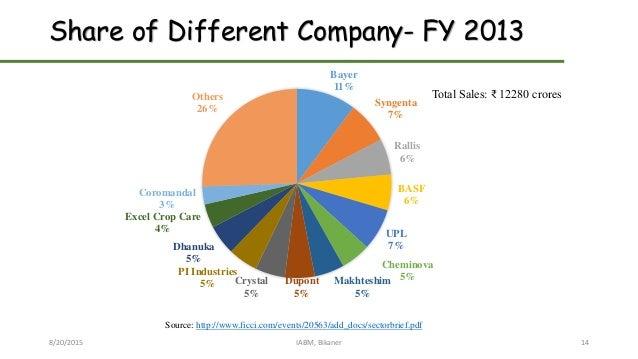 Share of Different Company- FY 2013 8/20/2015 IABM, Bikaner 14 Bayer 11% Syngenta 7% Rallis 6% BASF 6% UPL 7% Cheminova 5%...