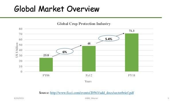 Global Market Overview 8/20/2015 IABM, Bikaner 5 25.8 48 71.3 0 10 20 30 40 50 60 70 80 FY06 Fy12 FY18 US$billion Years Gl...