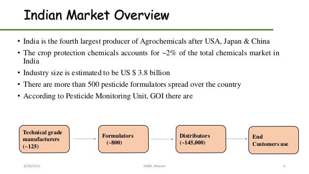 Indian Market Overview • India is the fourth largest producer of Agrochemicals after USA, Japan & China • The crop protect...