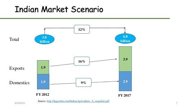 Indian Market Scenario Total Exports Domestics 8/20/2015 7 3.8 billion 6.8 billion 1.9 1.9 2.9 3.9 FY 2012 FY 2017 12% 9% ...