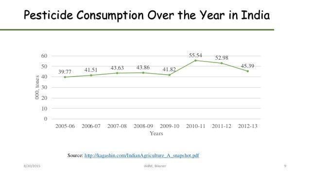 Pesticide Consumption Over the Year in India 8/20/2015 IABM, Bikaner 9 39.77 41.51 43.63 43.86 41.82 55.54 52.98 45.39 0 1...