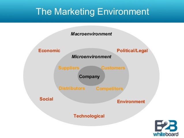 macro environmental analysis for marketing Improve your macro environment analysis with our hub page use our hub pages as a reference to get up-to-speed on all the main digital marketing techniques.