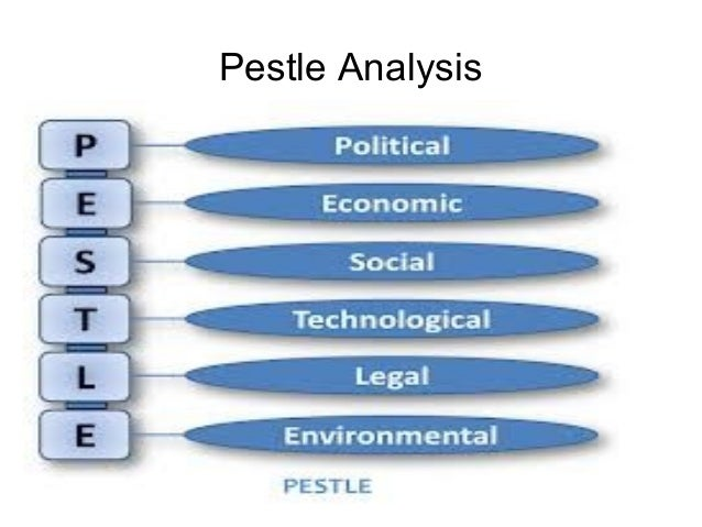 pestle analysis of the wood group This is the detailed pestle/pestle analysis of woolworths which explains the external factors impacting the retail company and industry political, economical, social, technological, environmental and legal.