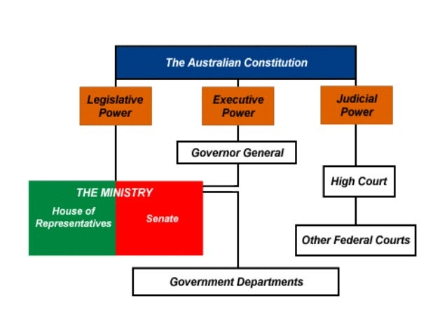 separation of powers australia States high court of australia separation of powers precedent judiciary 1 the doctrine of the separation of powers divides the power of.