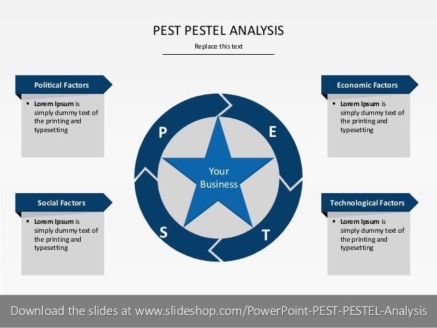 Pestel Analysis of the Body Shop