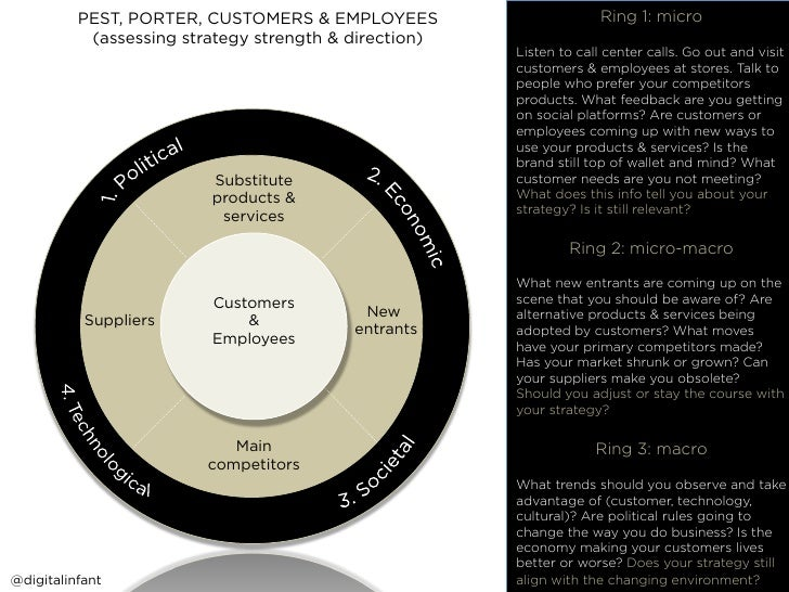 PEST, PORTER, CUSTOMERS & EMPLOYEES                        Ring 1: micro                                                  ...