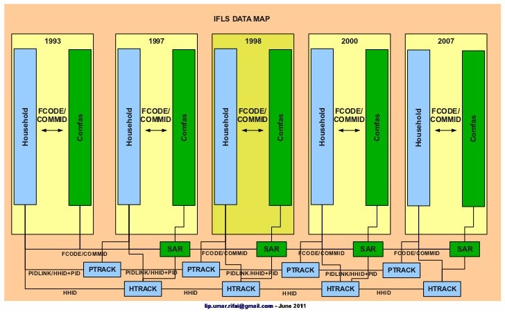 how to use ifls data