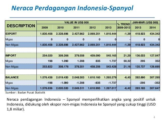 Peta Diplomasi Cpo Indonesia Spanyol