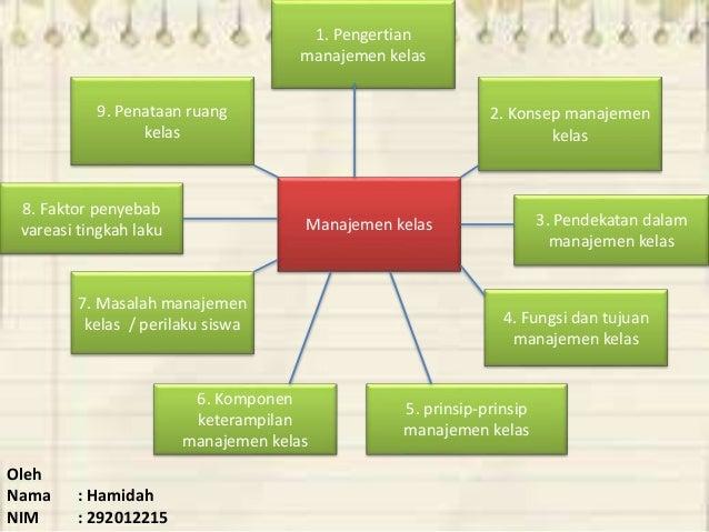 Peta Konsep Manajemen Kelas