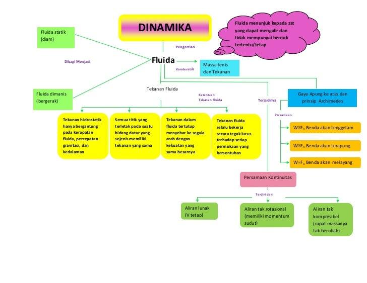 Fluida menunjuk kepada zat Fluida statik                               DINAMIKA                                           ...