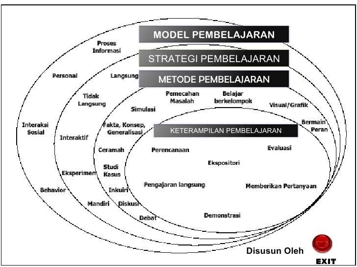 Peta Konsep Media Pembelajaran