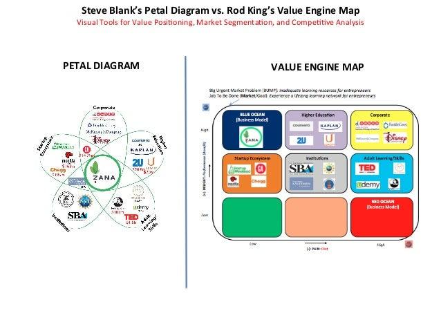 Steve  Blank's  Petal  Diagram  vs.  Rod  King's  Value  Engine  Map    Visual  Tools  for  Valu...