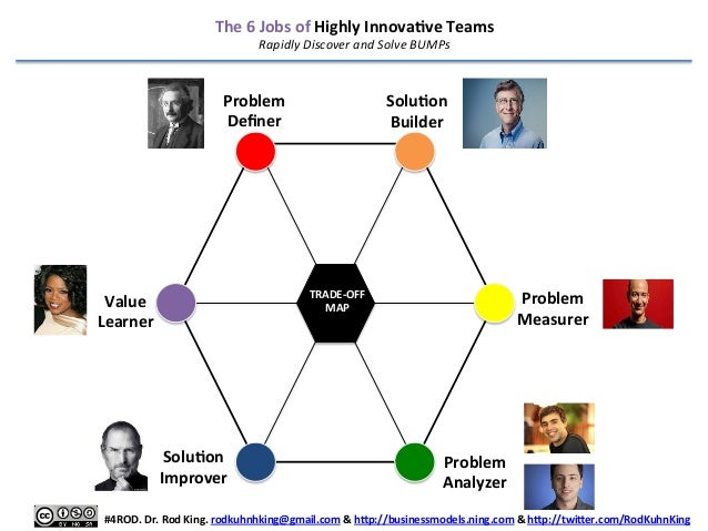 The  6  Jobs  of  Highly  InnovaEve  Teams   Rapidly  Discover  and  Solve  BUMPs    Problem   D...