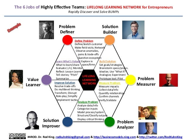 The  6  Jobs  of  Highly  EffecEve  Teams:  LIFELONG  LEARNING  NETWORK  for  Entrepreneurs   Rapid...