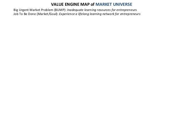 VALUE  ENGINE  MAP  of  MARKET  UNIVERSE   Big  Urgent  Market  Problem  (BUMP):  Inadequate  lear...