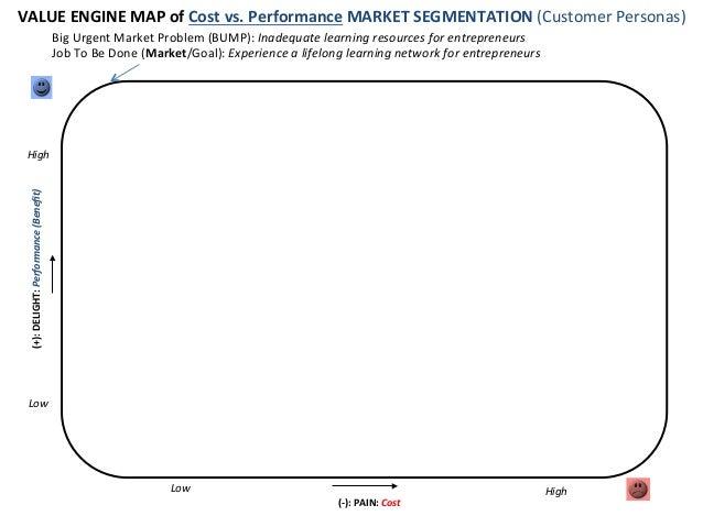 VALUE  ENGINE  MAP  of  Cost  vs.  Performance  MARKET  SEGMENTATION  (Customer  Personas)   Big  ...