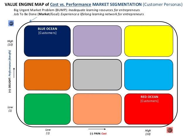 VALUE  ENGINE  MAP  of  Cost  vs.  Performance  MARKET  SEGMENTATION  (Customer  Personas)       B...