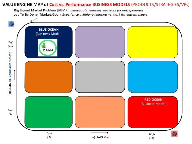 VALUE  ENGINE  MAP  of  Cost  vs.  Performance  BUSINESS  MODELS  (PRODUCTS/STRATEGIES/VPs)   Big  U...
