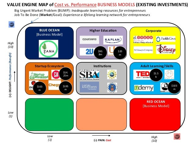 VALUE  ENGINE  MAP  of  Cost  vs.  Performance  BUSINESS  MODELS  (EXISTING  INVESTMENTS)   Big  U...