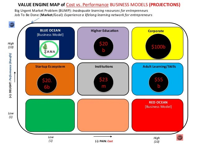 VALUE  ENGINE  MAP  of  Cost  vs.  Performance  BUSINESS  MODELS  (PROJECTIONS)   Big  Urgent  Mar...