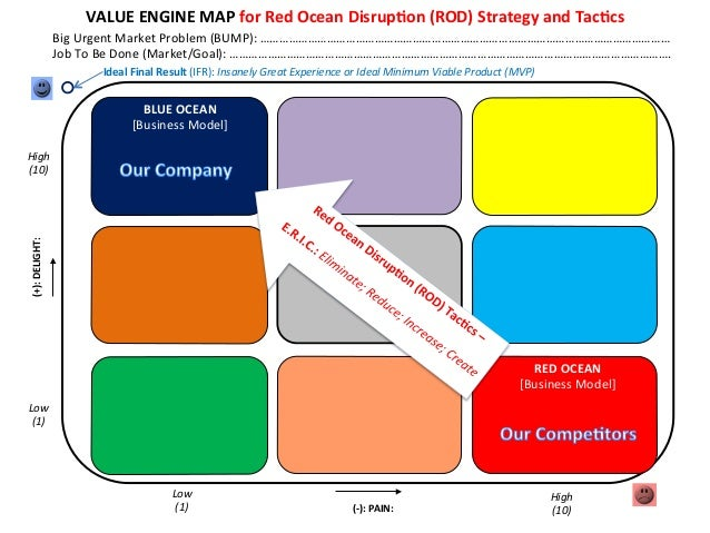 VALUE  ENGINE  MAP  for  Red  Ocean  DisrupEon  (ROD)  Strategy  and  TacEcs   Big  Urgent  Mark...