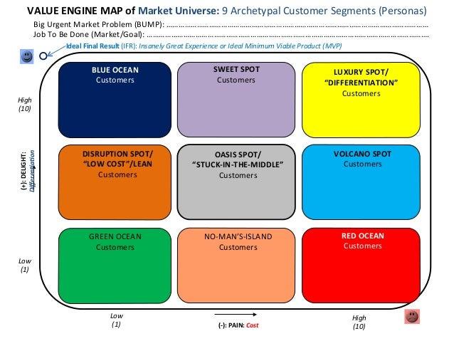 VALUE  ENGINE  MAP  of  Market  Universe:  9  Archetypal  Customer  Segments  (Personas)   Big  Ur...