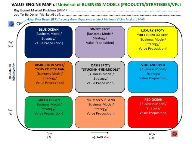 VALUE  ENGINE  MAP  of  Universe  of  BUSINESS  MODELS  (PRODUCTS/STRATEGIES/VPs)   Big  Urgent  Mar...