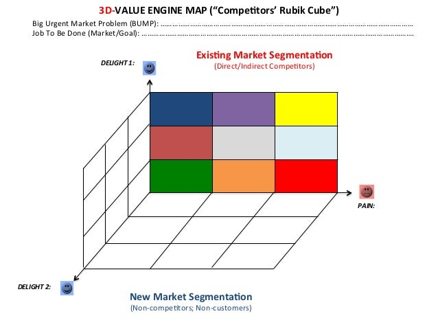 """3D-‐VALUE  ENGINE  MAP  (""""CompeEtors'  Rubik  Cube"""")   Big  Urgent  Market  Problem  (BUMP):  ……………..."""